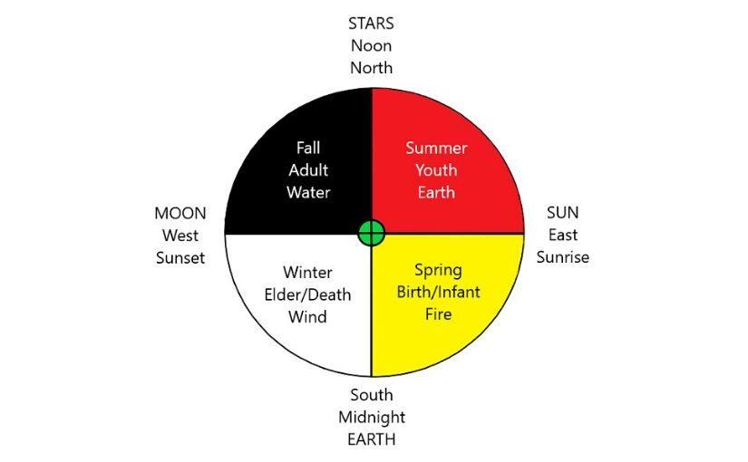 Meditation on the Medicine Wheel: Prayers on the Sacred Circle