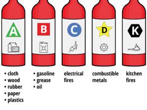 5-basic-fire-extinguisher-classes