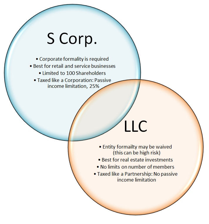 S-Cor-v-LLC-Info-Graphic