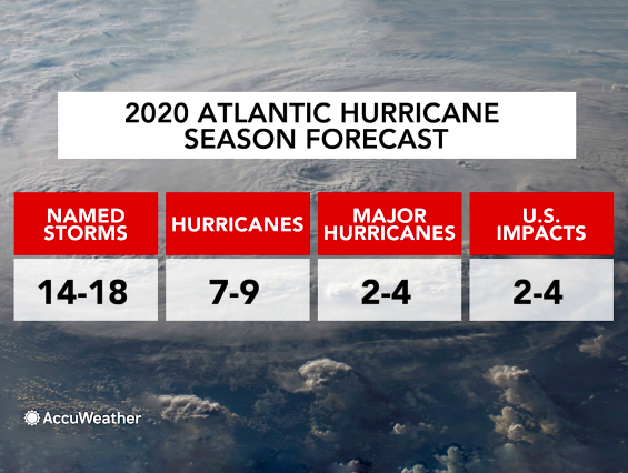 2020 Hurricane Season AccuWeather