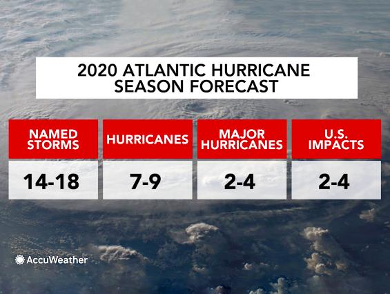 2020 Hurricane Season AccuWeather