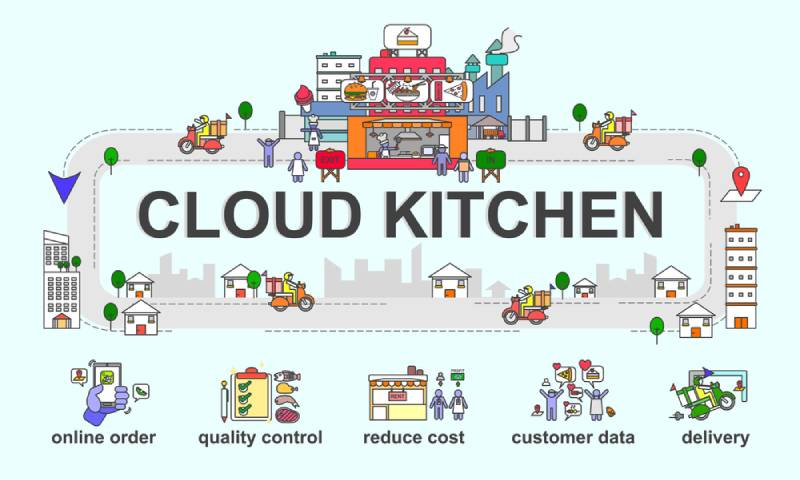 Cloud-Kitchen
