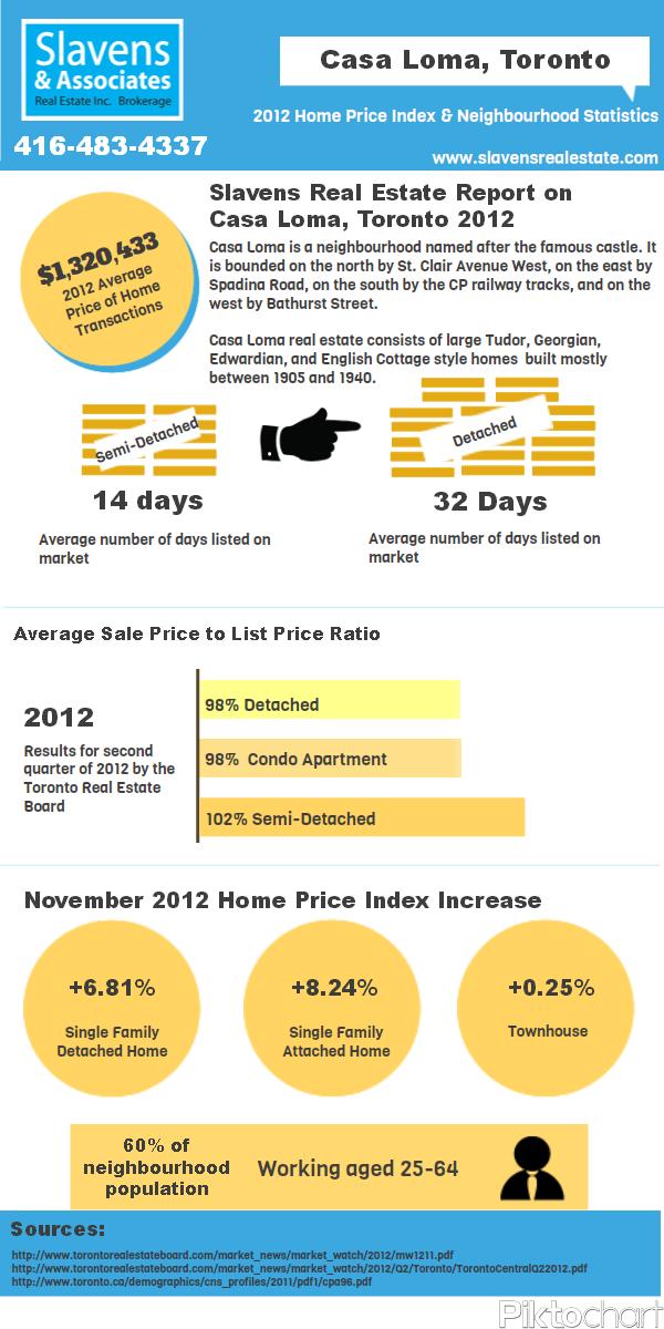 Casa Loma Real Estate Free Infographic Toronto