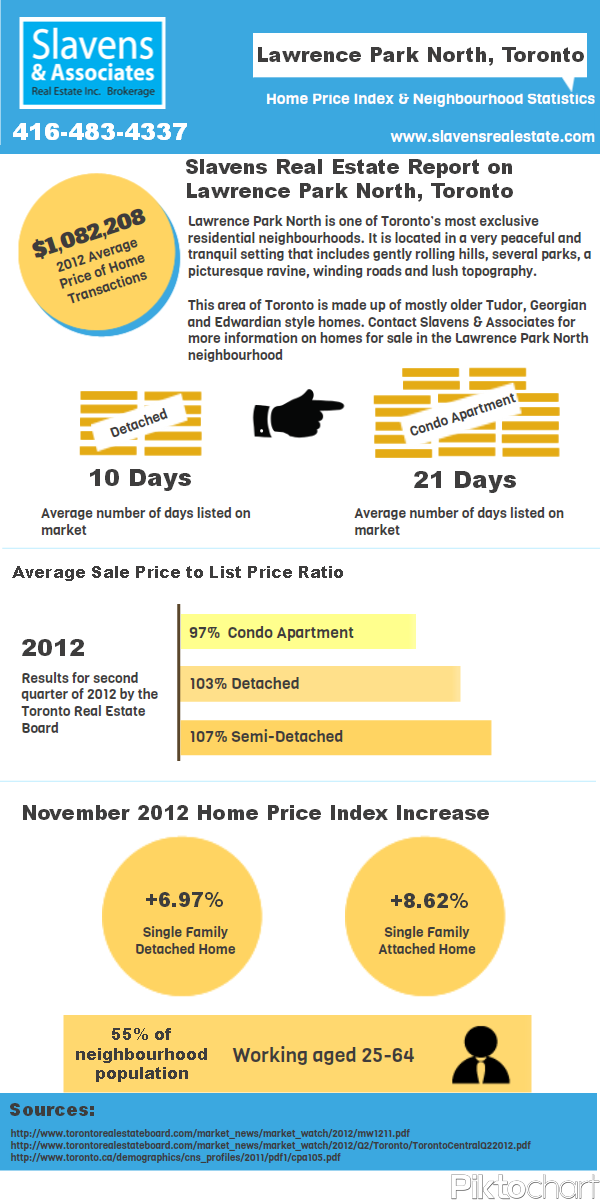 Lawrence Park North Infographic Real Estate Toronto