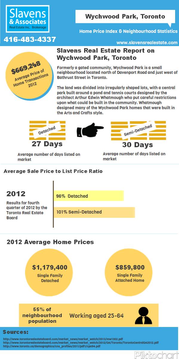 wychwoodpark_infographic