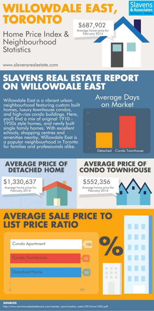 Willowdale East Toronto Neighbourhood