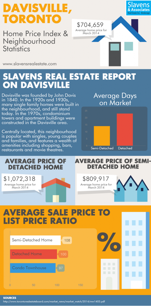 davisville-toronto-real-estate