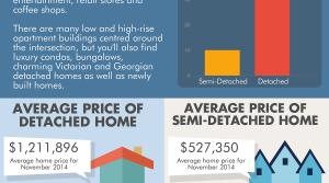 [INFOGRAPHIC] Yonge & Eglinton Toronto Real Estate Information