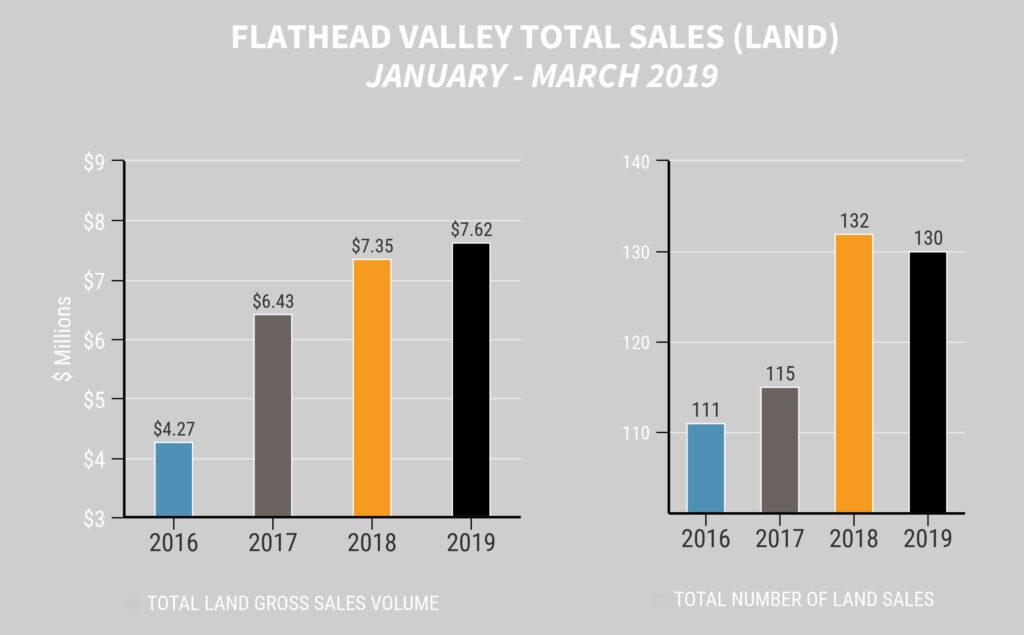 Total Land Sales Quarter 1 2019