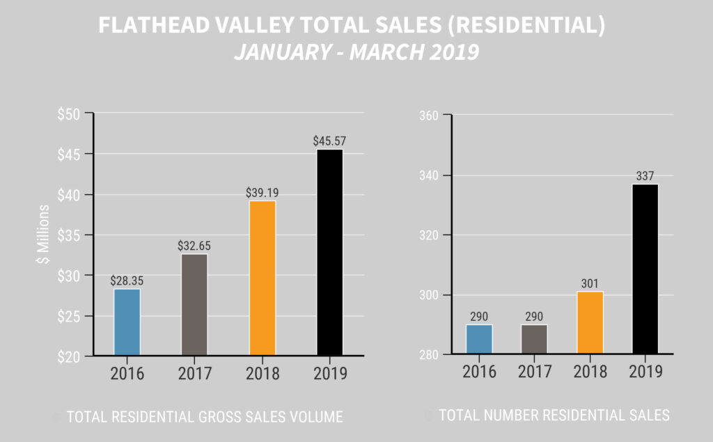 Total Residential Sales Quarter 1 2019