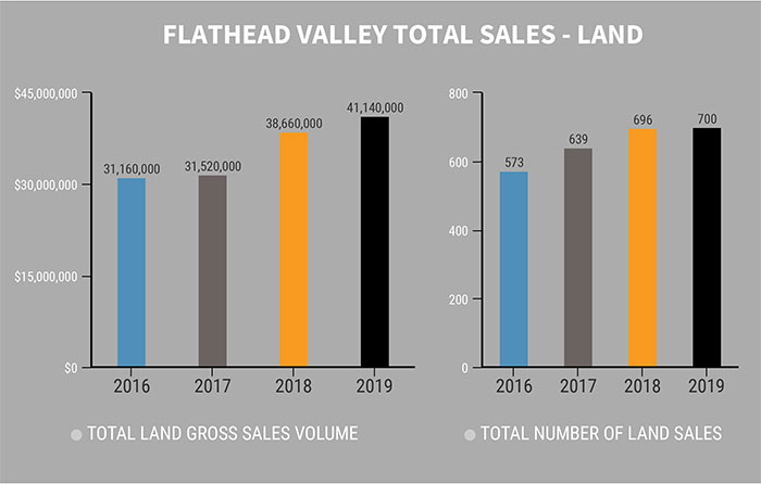 2019 Total Sales Land