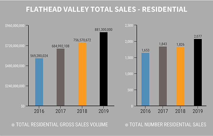 2019 Total Sales Residential