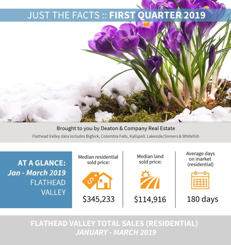 2019 First Quarter Market Data