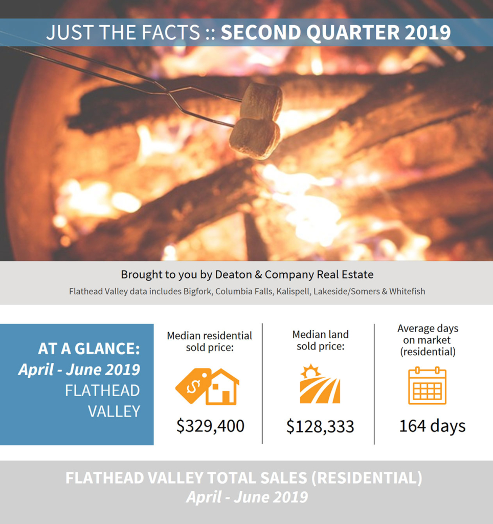 2019 Second Quarter Market Data