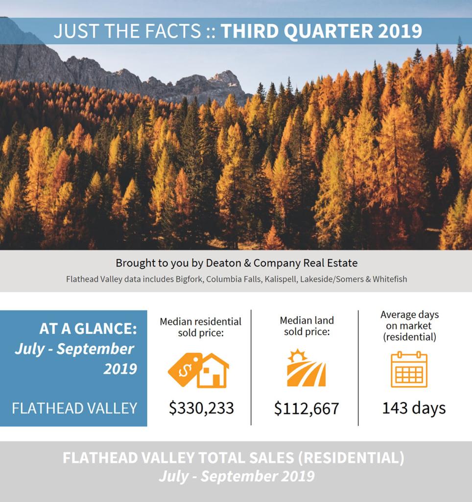 2019 Third Quarter Market Data