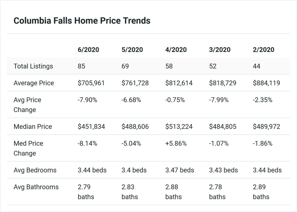 Columbia Falls House Trends