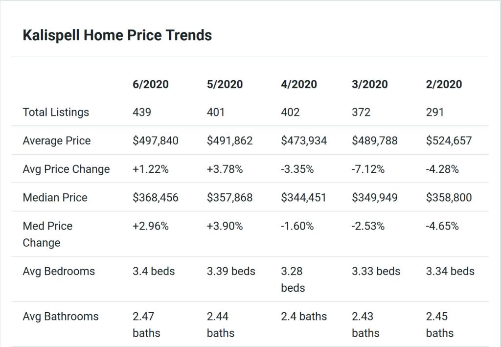Kalispell House Trends