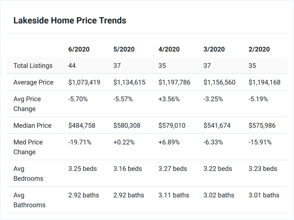 Lakeside Home Price Trends