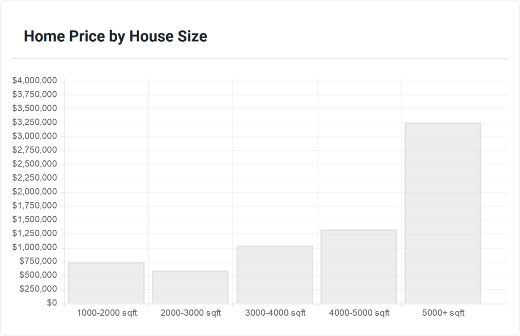 Somers Trends by House Size