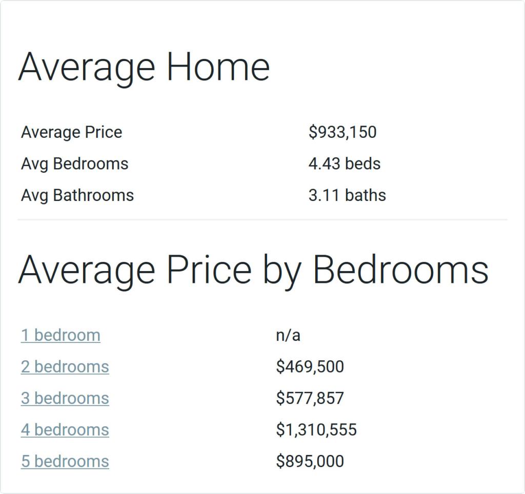 Swan Home Market Data