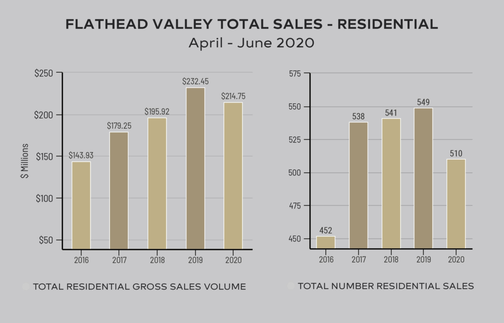 2020 Quarter 2 Total Sales - Residential
