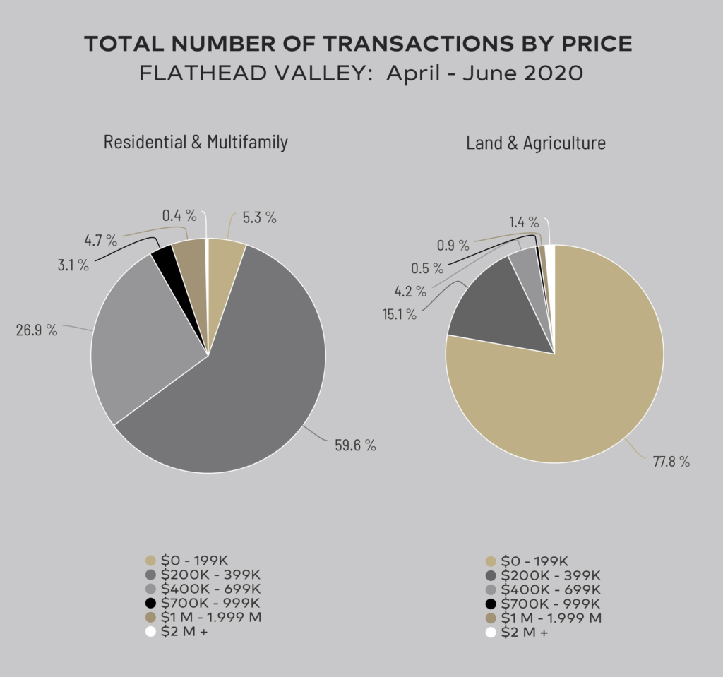 Total Number of Transactions by Price
