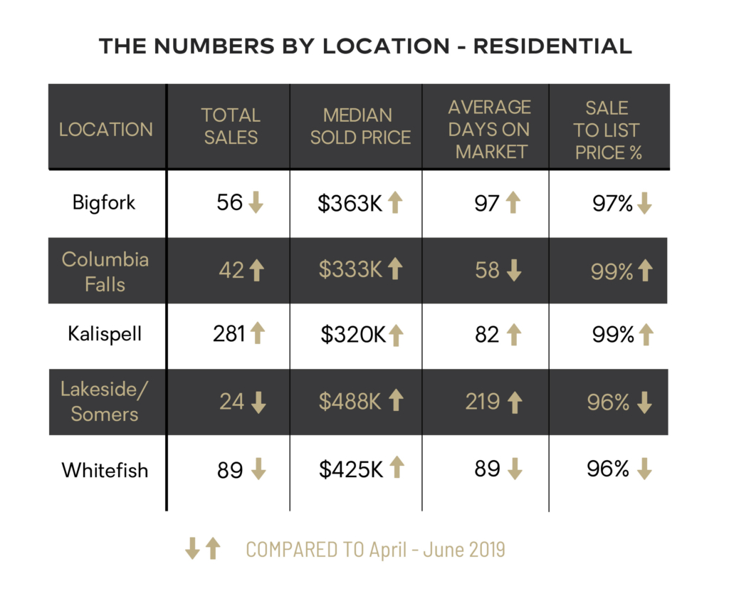 The Numbers by Location - Residential