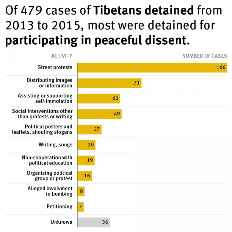 Tibetan detainees