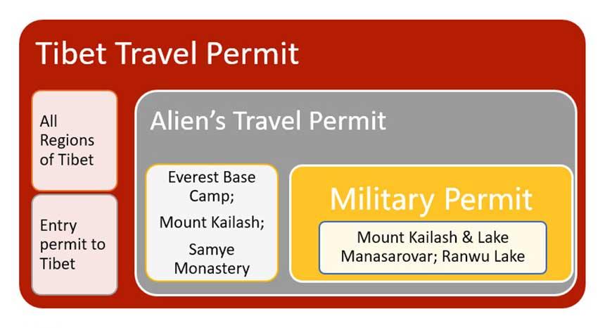 Travel Permit