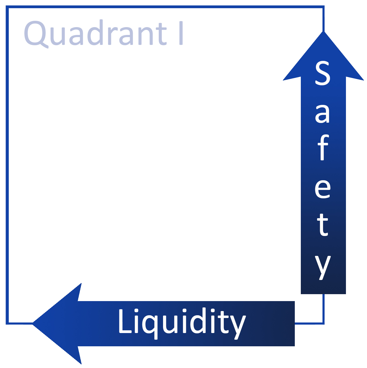 CORE Quadrant 1