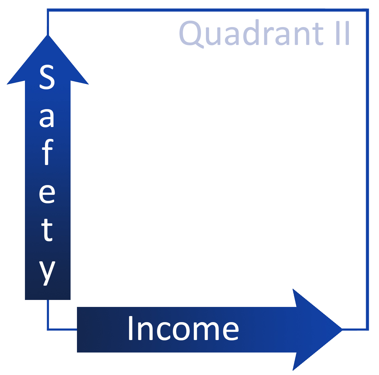CORE Quadrant 2