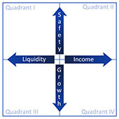 CORE Quadrants™