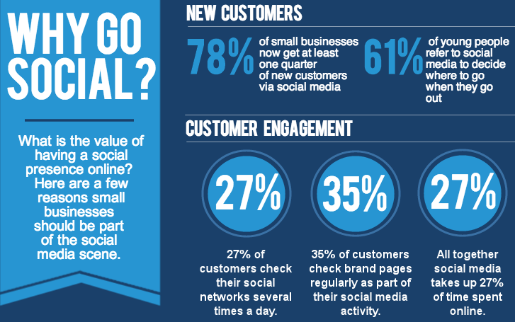 importance-of-social-media-marketing-to-business