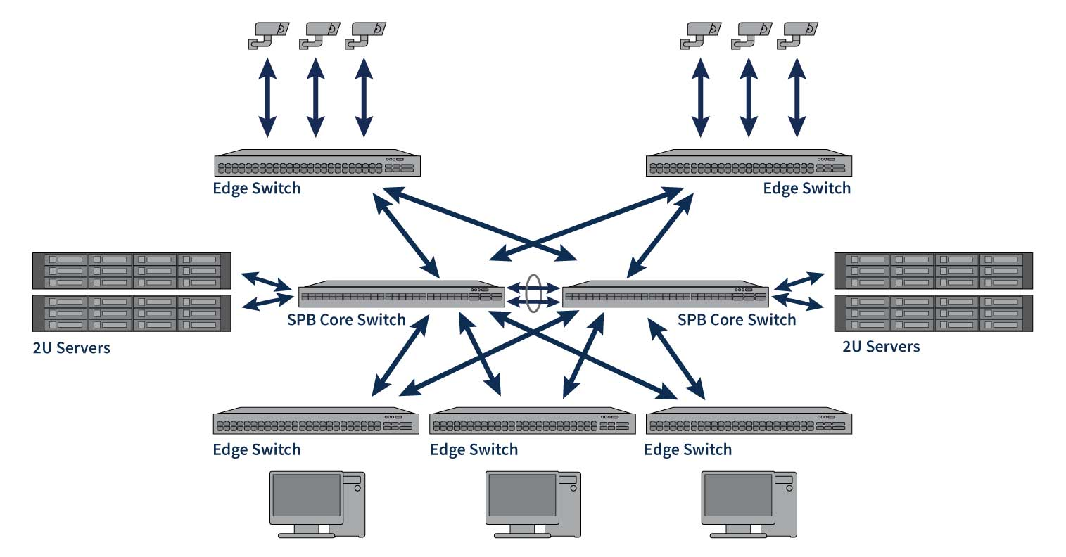 Resilient Shortest Path Bridging Network Architecture