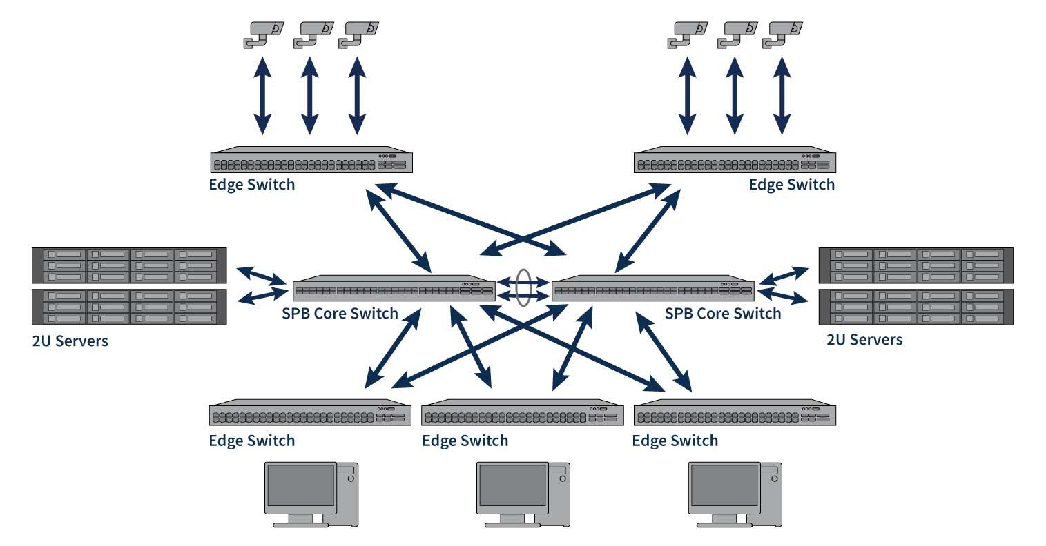 Resilient Shortest Path Bridging Network Architecture