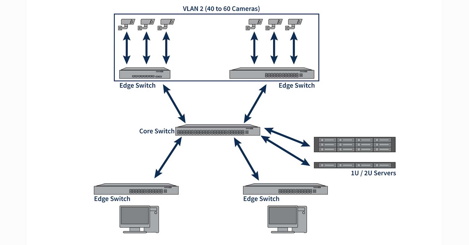 Entry Level Networking Solutions