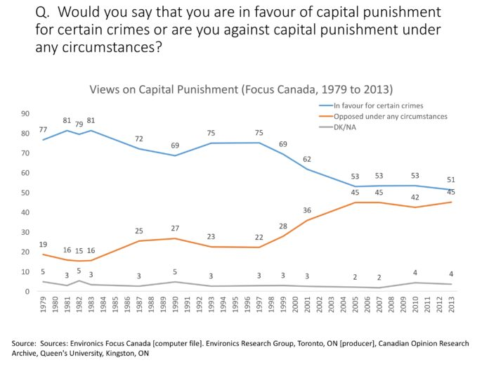 Public opinion about capital punishment in Canada