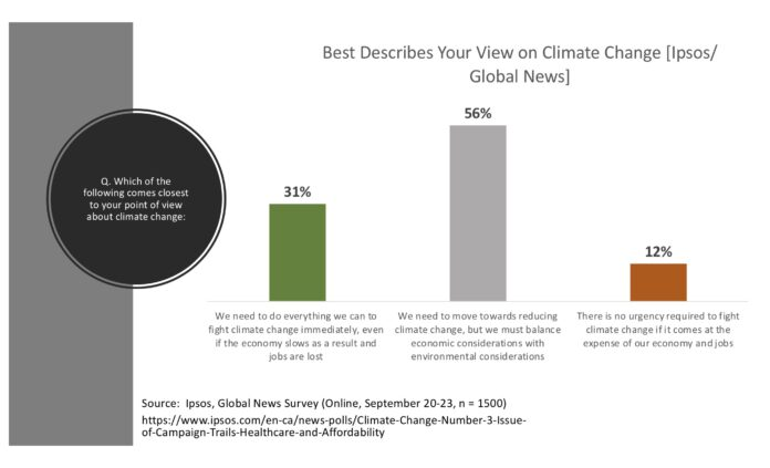 Climate Change Public Opinion in Canada