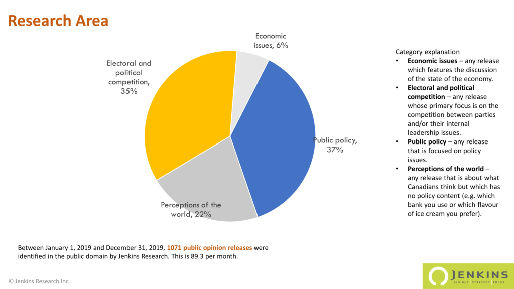 An pie graph showing public polls in 2019 by research area. 37% of all polls were classified as public policy.