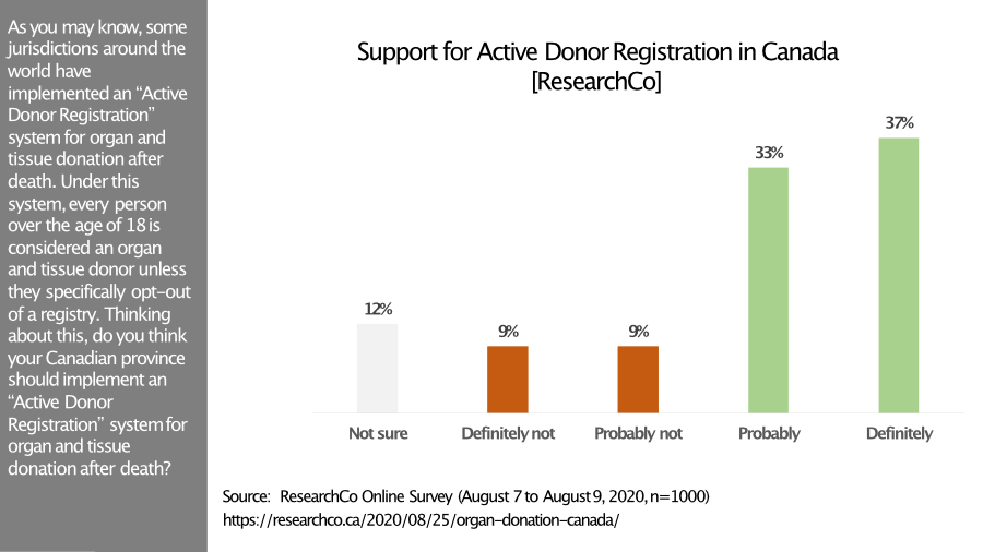 Graph shows 70% support active organ donor registration in Canada.