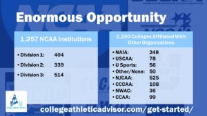 Graphic Listing the Number of Institutions in each Athletic Affiliation