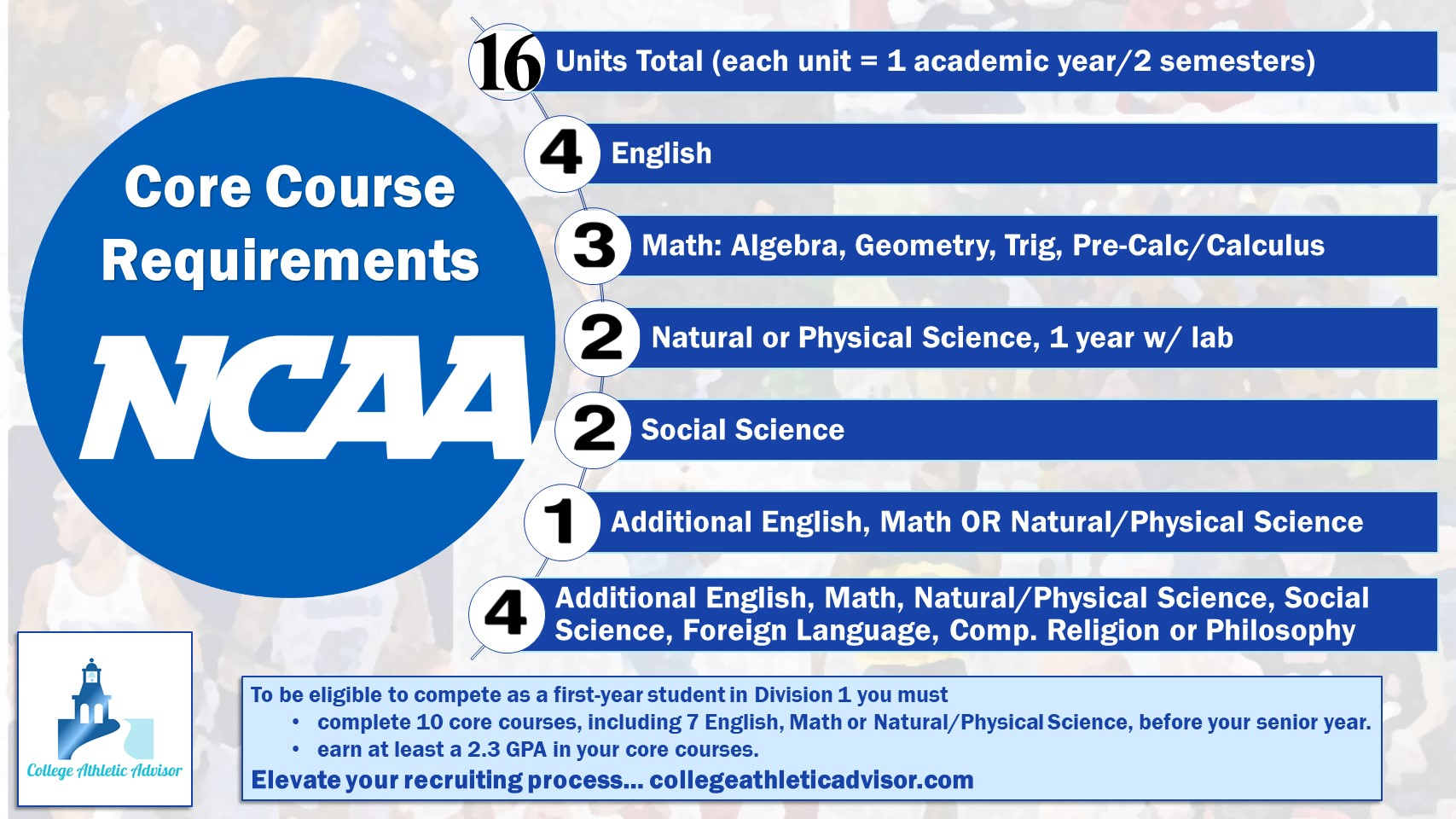 NCAA Core Course Requirement Graphic