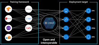 What is ONNX? - AI@Edge Community