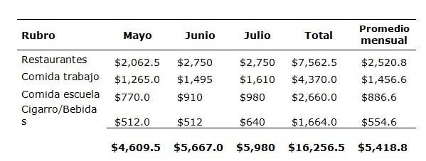 Analisis de presupuesto mensual