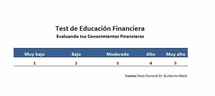 Test de Educación Financiera - Conocimiento Financiero