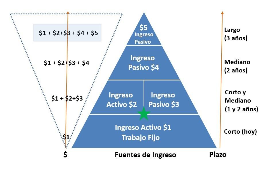Fuente de ingreso activo e ingreso pasivo 2