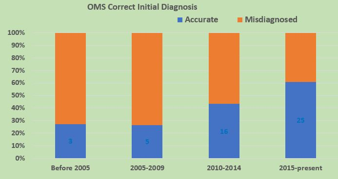 OMS Misdiagnosis