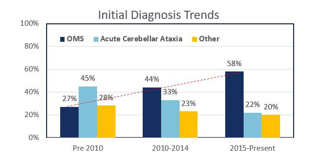 Diagnosis trends - July 2018