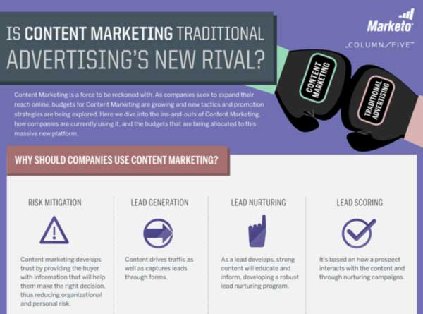 Is Content Marketing Replacing Traditional Advertising?