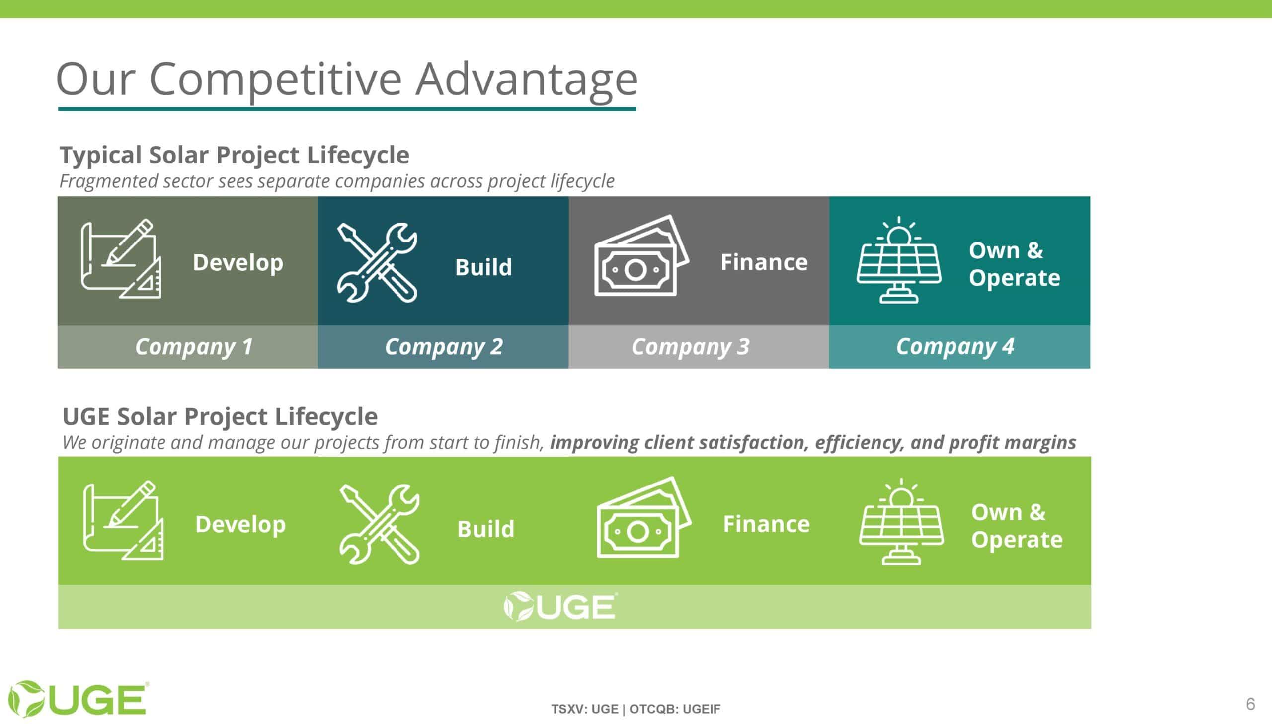 UGE Investor Presentation - 20211001-page-005